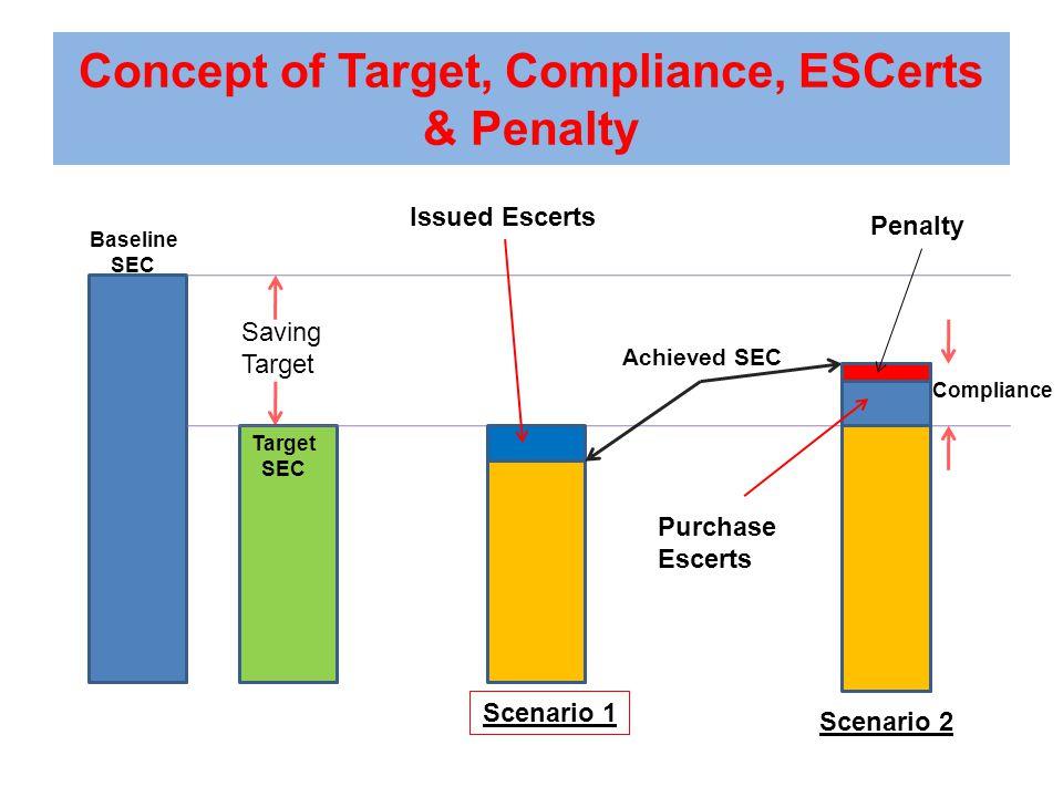 Saving Target Baseline SEC Target SEC Achieved SEC Scenario 1 Scenario 2 Compliance Issued Escerts Purchase Escerts Penalty Concept of Target, Compliance, ESCerts & Penalty