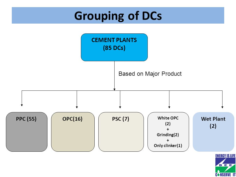 Grouping of DCs CEMENT PLANTS (85 DCs) PPC (55)OPC(16)PSC (7) White OPC (2) + Grinding(2) + Only clinker(1) Based on Major Product Wet Plant (2)