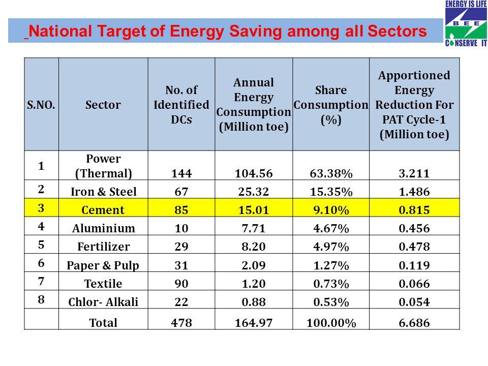 National Target of Energy Saving among all Sectors S.NO.Sector No.