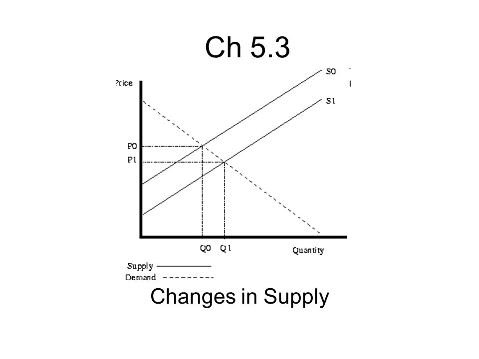 Ch 5.3 Changes in Supply