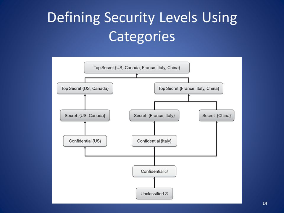 Mathematical Relationships Security Levels Are Linearly Ordered Unclassified < Confidential < Secret < Top Secret – In Order To Obtain Information Legally, A Person Must Possess An Access Class Whose Level Is Greater Than Or Equal To The Level Of The Access Class Of The Information Categories Are Independent Of Each Other And Not Ordered – To Obtain Information, A Person Must Possess An Access Class Whose Category Set Includes All The Categories Of The Access Class Of The Information Combining The Security Levels And Categories To Form A Partial Ordering – Reflexive – Antisymmetric – Transitive