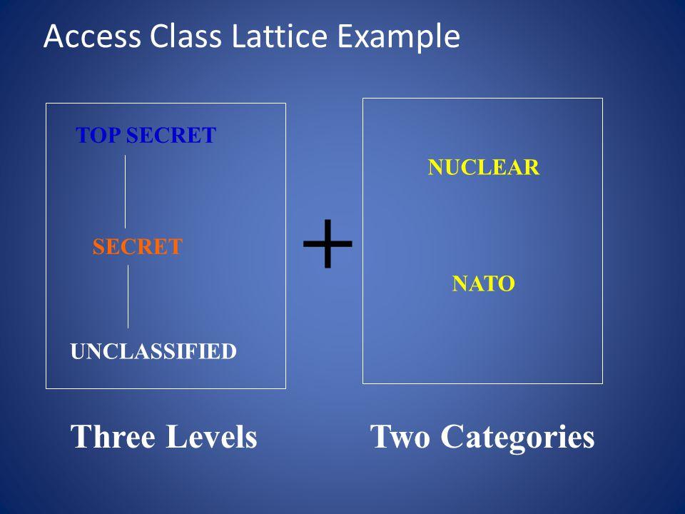 Lattice Example (Cont) TOP SECRET; NUCLEAR, NATO UNCLASSIFIED TOP SECRET; NUCLEAR TOP SECRET; NATO TOP SECRET SECRET; NUCLEAR, NATO SECRET; NUCLEAR SECRET SECRET; NATO