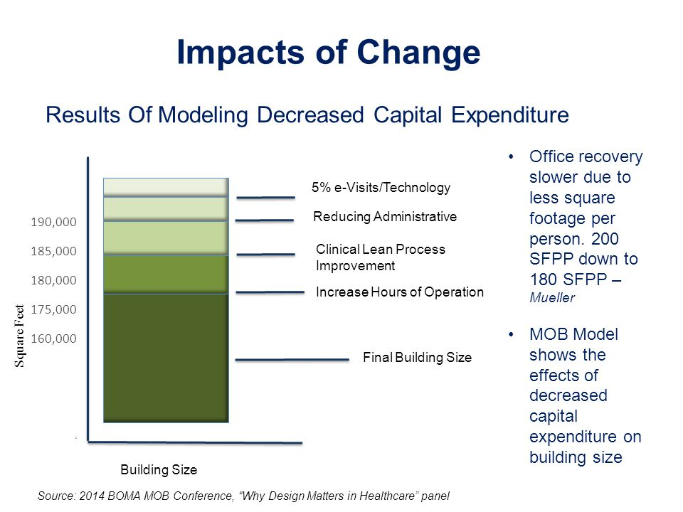 Impacts of Change Office recovery slower due to less square footage per person.