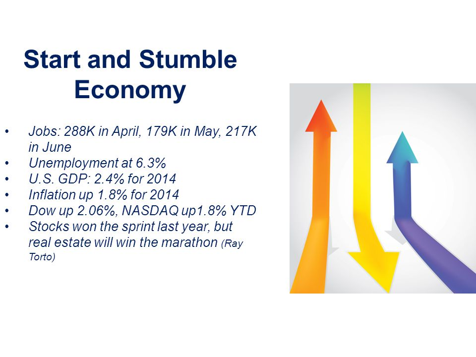 Start and Stumble Economy Jobs: 288K in April, 179K in May, 217K in June Unemployment at 6.3% U.S.