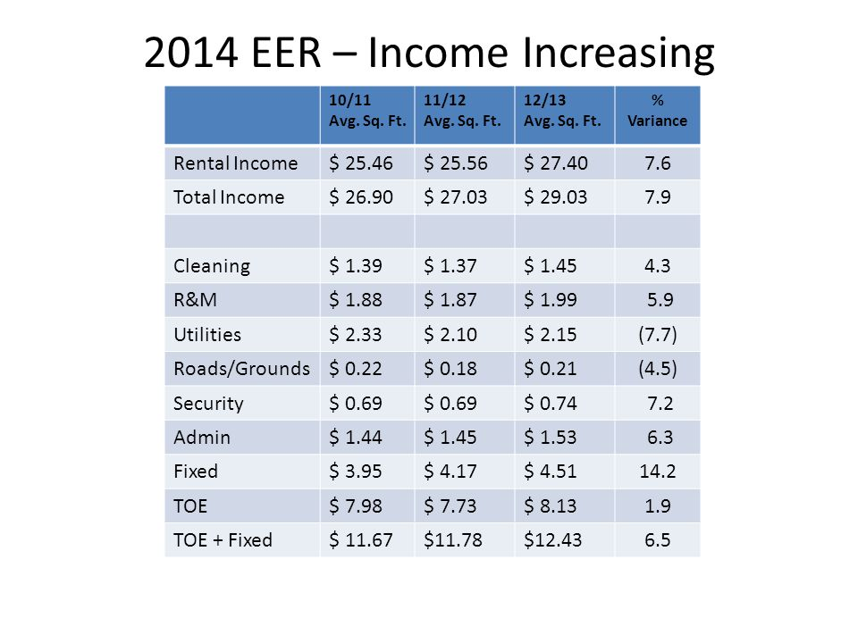 2014 EER – Income Increasing 10/11 Avg. Sq. Ft. 11/12 Avg.