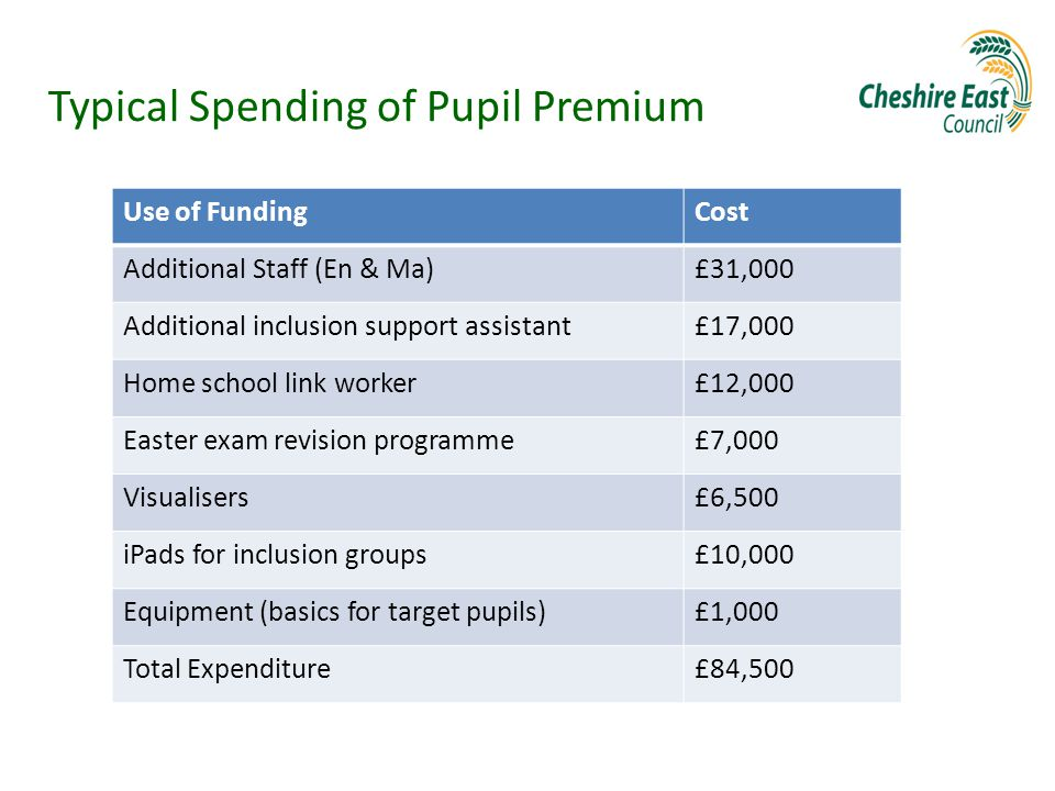 Typical Spending of Pupil Premium Use of FundingCost Additional Staff (En & Ma)£31,000 Additional inclusion support assistant£17,000 Home school link worker£12,000 Easter exam revision programme£7,000 Visualisers£6,500 iPads for inclusion groups£10,000 Equipment (basics for target pupils)£1,000 Total Expenditure£84,500