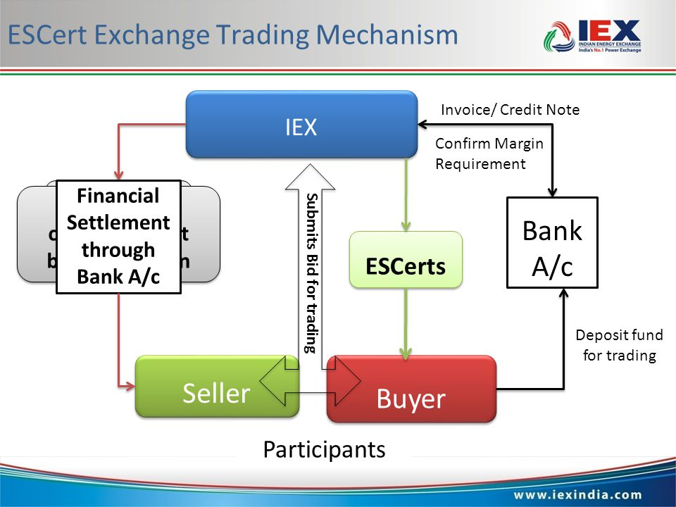 www.iexindia.com ESCert Exchange Trading Mechanism Seller Buyer Participants IEX Bank A/c Deposit fund for trading Confirm Margin Requirement Submits Bid for trading Bids are accumulated MCV & MCP calculated post bidding session Invoice/ Credit Note Financial Settlement through Bank A/c ESCerts