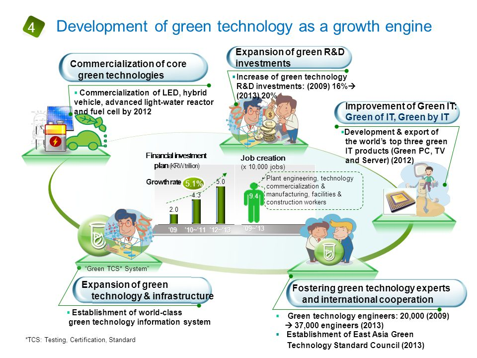 *TCS: Testing, Certification, Standard Commercialization of core green technologies  Commercialization of LED, hybrid vehicle, advanced light-water r