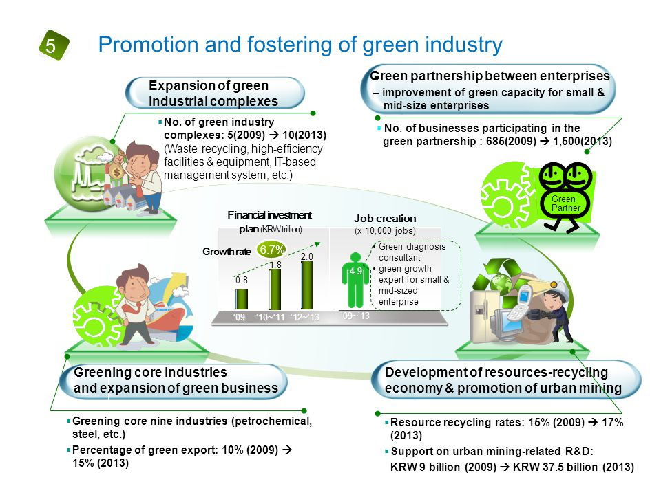 Promotion and fostering of green industry 5  Greening core nine industries (petrochemical, steel, etc.)  Percentage of green export: 10% (2009)  15