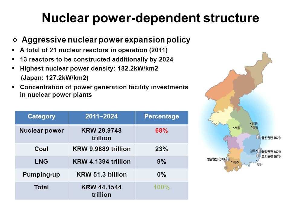 Nuclear power-dependent structure  Aggressive nuclear power expansion policy  A total of 21 nuclear reactors in operation (2011)  13 reactors to be