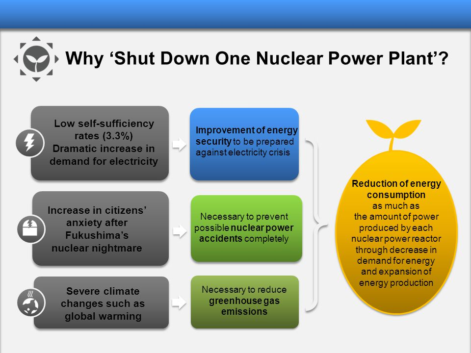 Reduction of energy consumption as much as the amount of power produced by each nuclear power reactor through decrease in demand for energy and expans