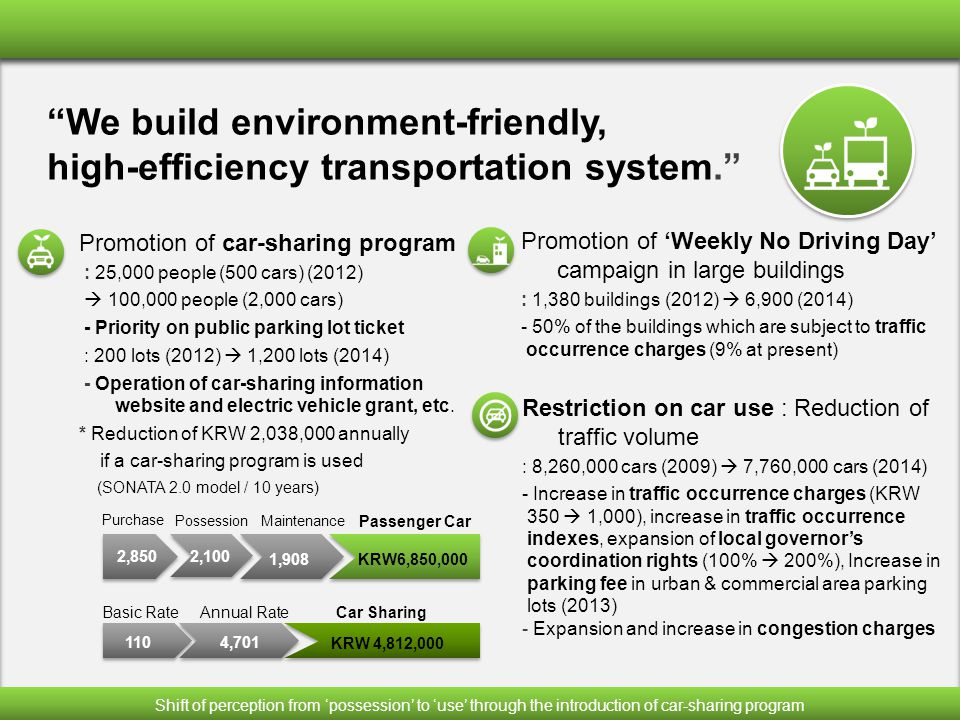 Promotion of car-sharing program : 25,000 people (500 cars) (2012)  100,000 people (2,000 cars) - Priority on public parking lot ticket : 200 lots (2