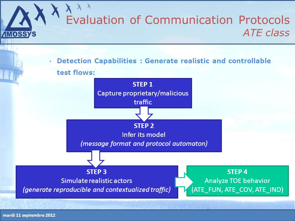 mardi 11 septembre 2012 Detection Capabilities : Generate realistic and controllable test flows: STEP 1 Capture proprietary/malicious traffic STEP 2 I