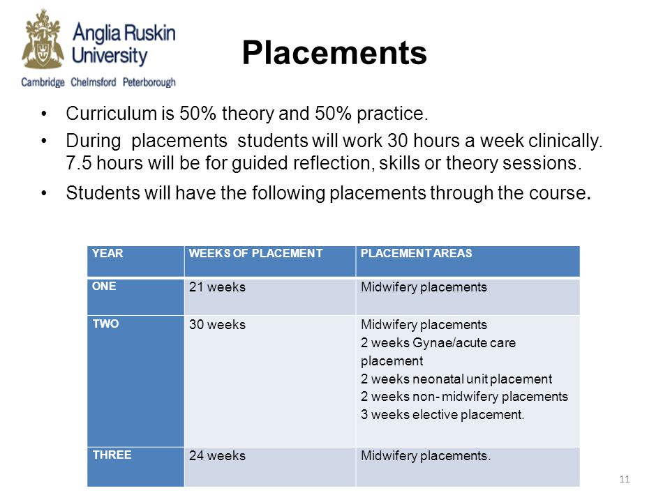 Placements Curriculum is 50% theory and 50% practice. During placements students will work 30 hours a week clinically. 7.5 hours will be for guided re