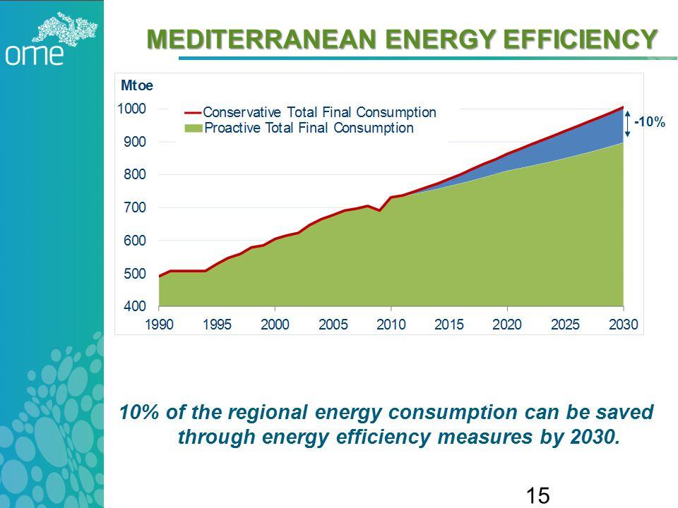 MEDITERRANEAN ENERGY EFFICIENCY 10% of the regional energy consumption can be saved through energy efficiency measures by 2030.