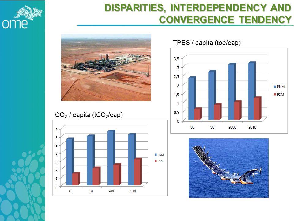 DISPARITIES, INTERDEPENDENCY AND CONVERGENCE TENDENCY TPES / capita (toe/cap) CO 2 / capita (tCO 2 /cap)