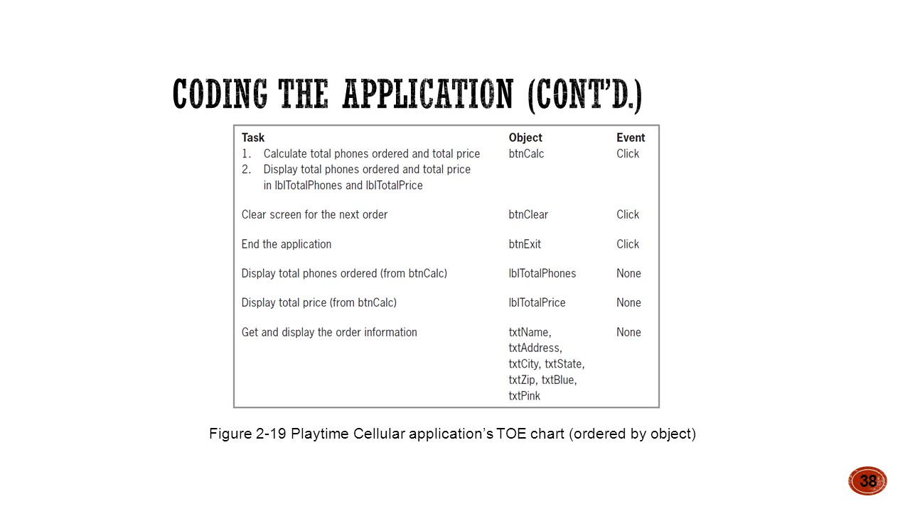 38 Figure 2-19 Playtime Cellular application's TOE chart (ordered by object)