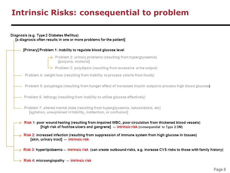 Page 6 Intrinsic Risks: consequential to problem Diagnosis (e.g.