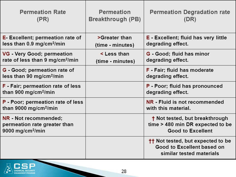 Permeation Rate (PR) Permeation Breakthrough (PB) Permeation Degradation rate (DR) E- Excellent; permeation rate of less than 0.9 mg/cm 2 /min >Greate