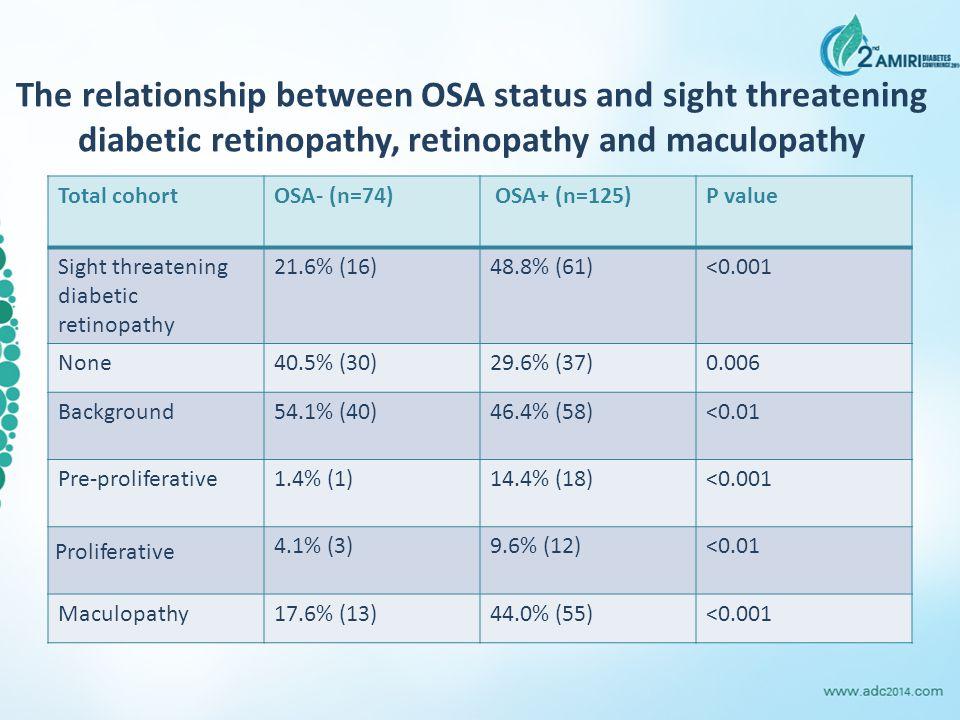 The relationship between OSA status and sight threatening diabetic retinopathy, retinopathy and maculopathy Total cohortOSA- (n=74) OSA+ (n=125)P valu