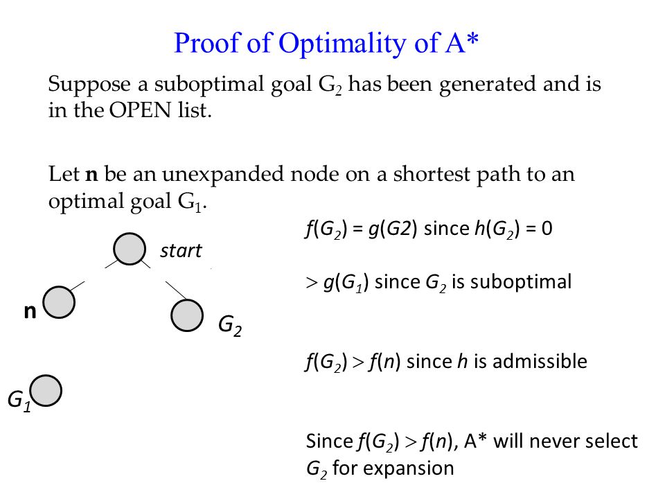 Proof of Optimality of A* Suppose a suboptimal goal G 2 has been generated and is in the OPEN list.