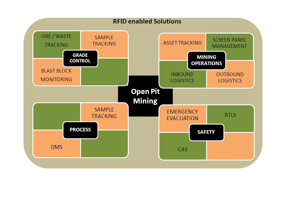 Open Pit Mining ORE / WASTE TRACKING SAMPLE TRACKING BLAST BLOCK MONITORING GRADE CONTROL SAMPLE TRACKING DMS PROCESS ASSET TRACKING SCREEN PANEL MANAGEMENT INBOUND LOGISTICS OUTBOUND LOGISTICS MINING OPERATIONS EMERGENCY EVACUATION RTLS CAS SAFETY RFID enabled Solutions