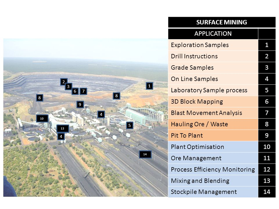 SURFACE MINING APPLICATION Exploration Samples1 Drill Instructions2 Grade Samples3 On Line Samples4 Laboratory Sample process5 3D Block Mapping6 Blast