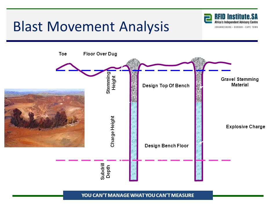 Blast Movement Analysis YOU CAN'T MANAGE WHAT YOU CAN'T MEASURE Gravel Stemming Material Subdrill Depth ToeFloor Over Dug Design Top Of Bench Design B