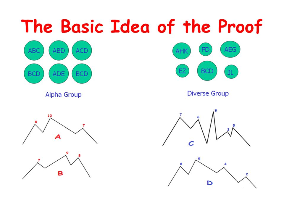 The Basic Idea of the Proof