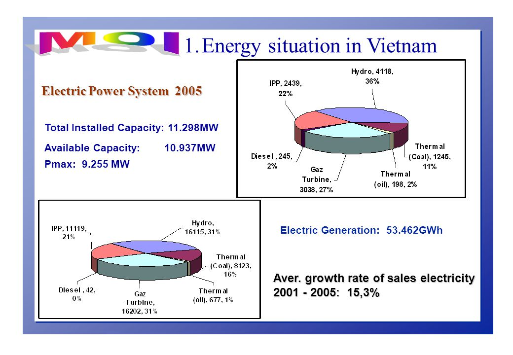l Decision No.80/2006/QD-TTg: Electrical saving program ä Duration: 2006-2010 ä Target: raise the community's awareness of electricity saving and effective use.