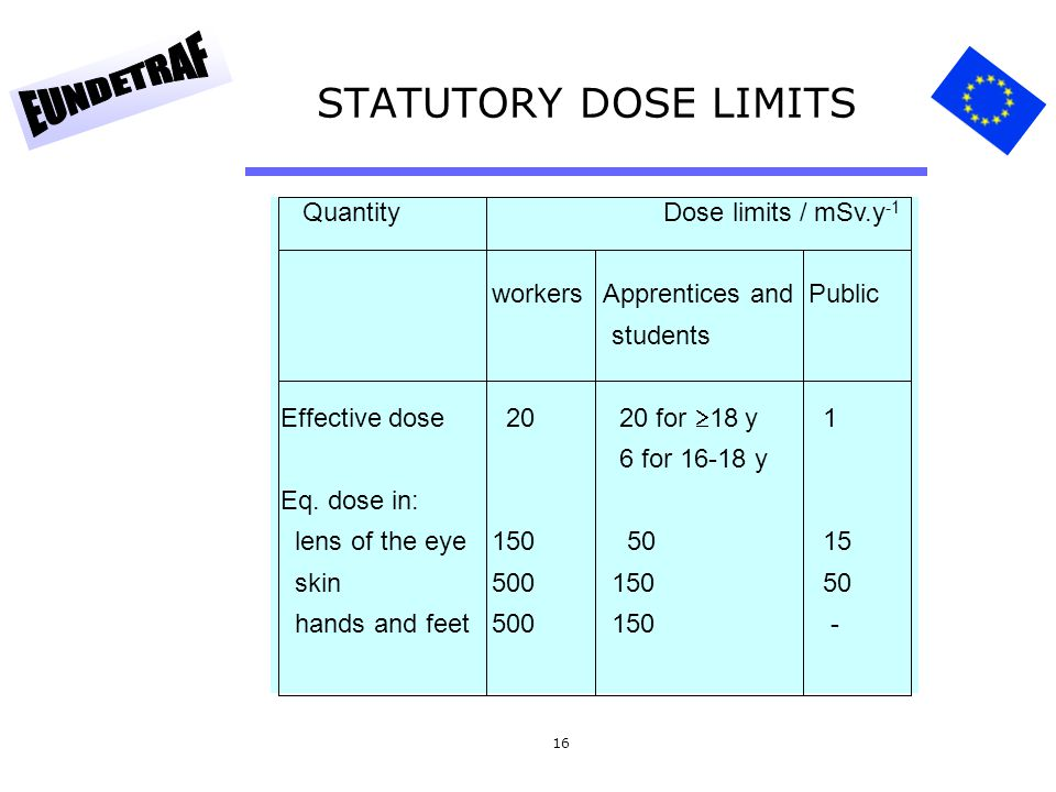 16 STATUTORY DOSE LIMITS Quantity Dose limits / mSv.y -1 workers Apprentices andPublic students Effective dose 20 20 for  18 y 1 6 for 16-18 y Eq. do