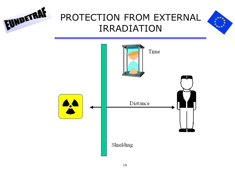 19 PROTECTION FROM EXTERNAL IRRADIATION