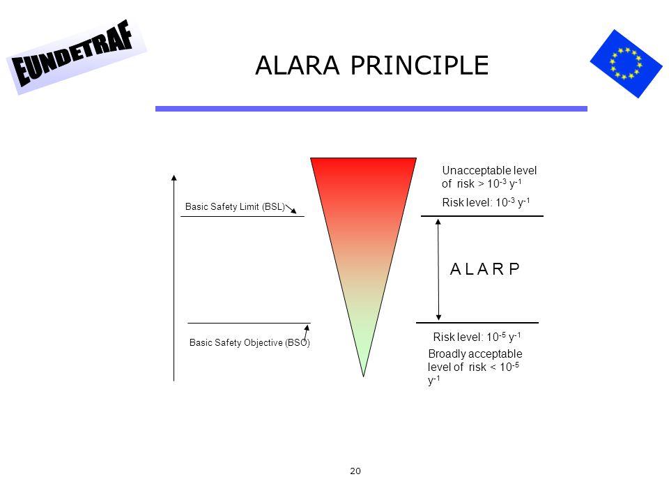 20 ALARA PRINCIPLE Basic Safety Objective (BSO) Basic Safety Limit (BSL) Risk level: 10 -3 y -1 Risk level: 10 -5 y -1 Broadly acceptable level of ris