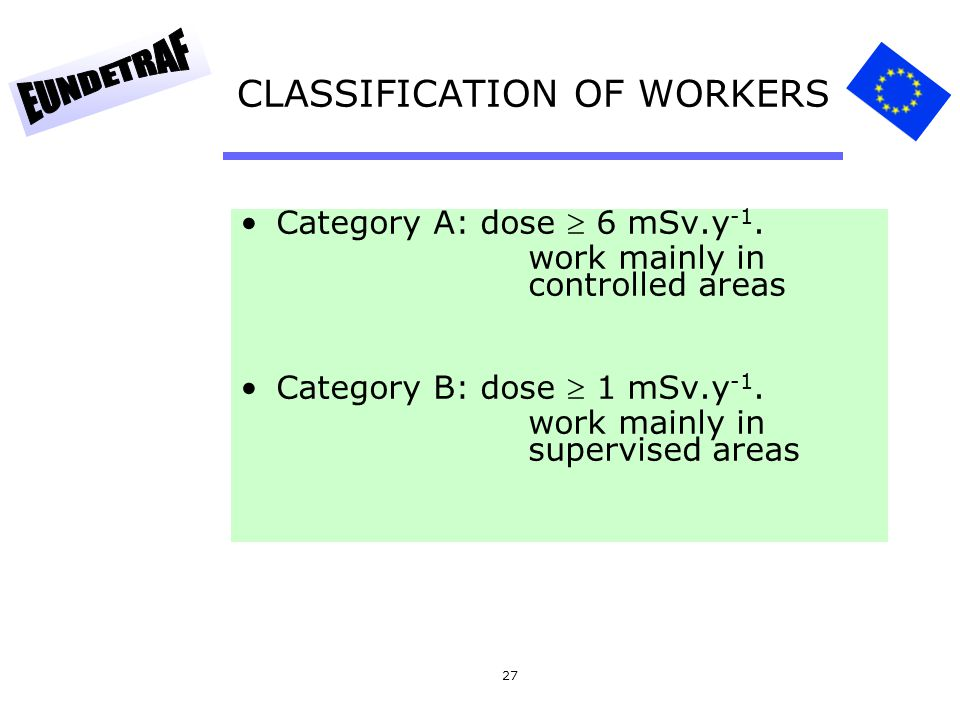 27 CLASSIFICATION OF WORKERS Category A: dose  6 mSv.y -1. work mainly in controlled areas Category B: dose  1 mSv.y -1. work mainly in supervised a
