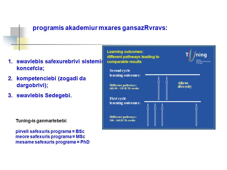 1.swavlebis safexurebrivi sistemis koncefcia; 2.kompetenciebi (zogadi da dargobrivi); 3.swavlebis Sedegebi.