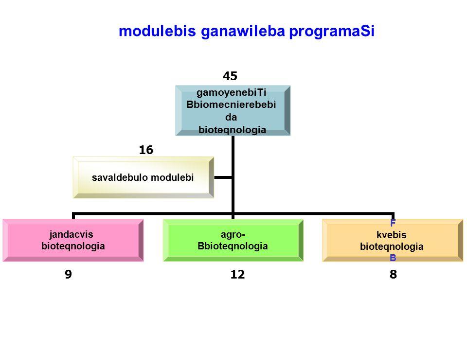 Pprogramis struqtura gamoyenebiTi Bbiomecnierebebi da bioteqnologia jandacvis bioteqnologia agro- Bbioteqnologia F kvebis bioteqnologia B savaldebulo modulebi 9128 45 modulebis ganawileba programaSi 16