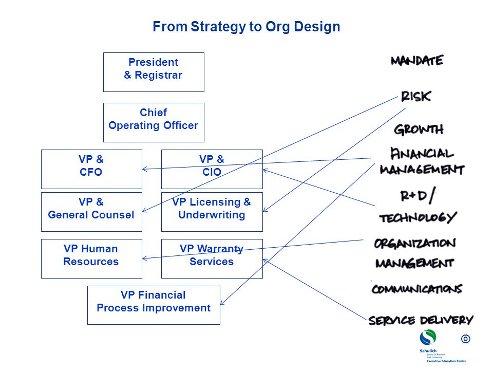 © From Strategy to Org Design President & Registrar Chief Operating Officer VP Financial Process Improvement VP & CIO VP Licensing & Underwriting VP W