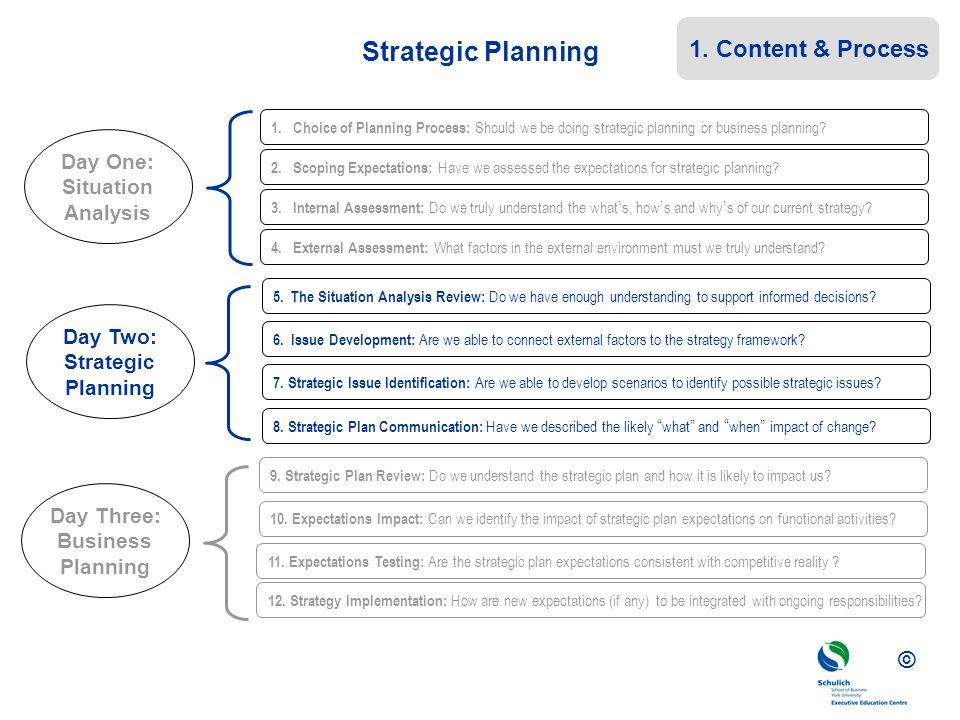 © Strategic Planning 2. Scoping Expectations: Have we assessed the expectations for strategic planning? 3. Internal Assessment: Do we truly understand