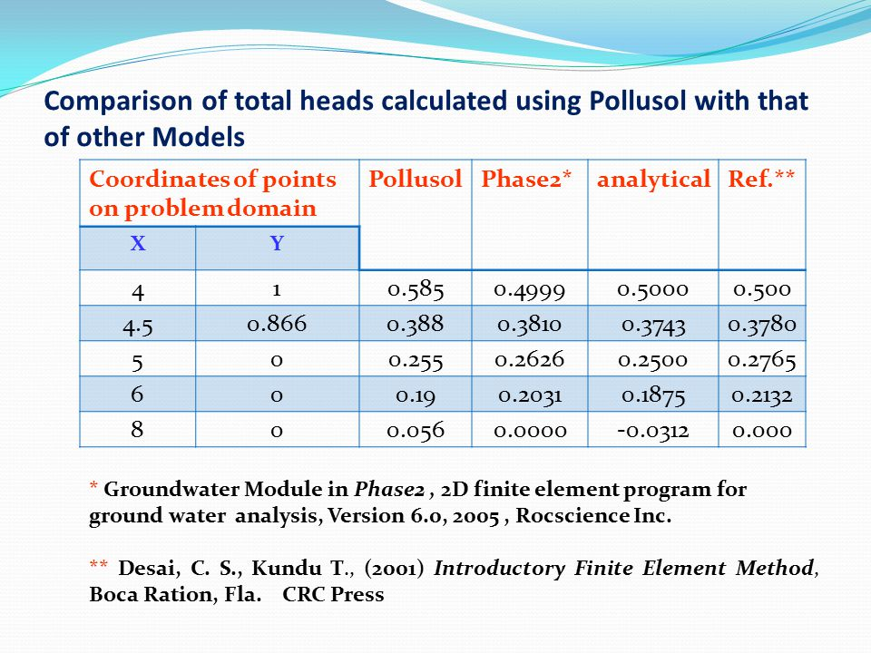 Comparison of total heads calculated using Pollusol with that of other Models Coordinates of points on problem domain PollusolPhase2*analyticalRef.** XY 410.5850.49990.50000.500 4.50.8660.3880.38100.37430.3780 500.2550.26260.25000.2765 600.190.20310.18750.2132 800.0560.0000-0.03120.000 * Groundwater Module in Phase2, 2D finite element program for ground water analysis, Version 6.0, 2005, Rocscience Inc.