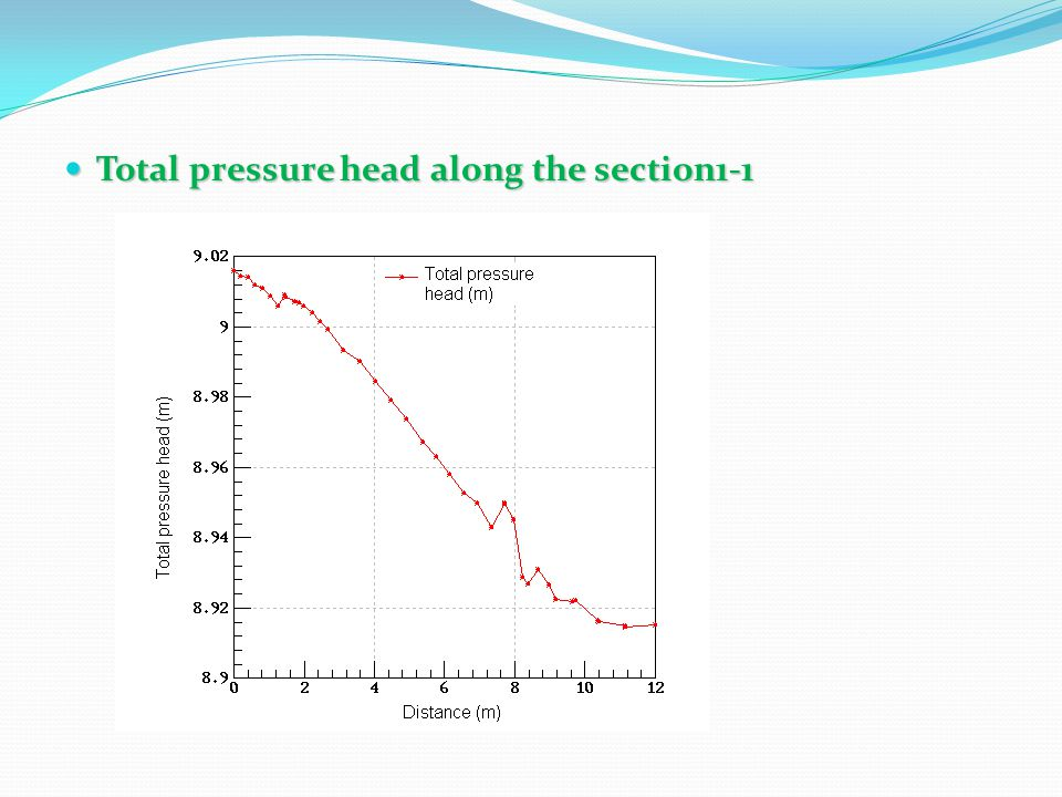 Total pressure head along the section1-1 Total pressure head along the section1-1