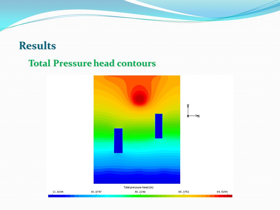 Results Total Pressure head contours
