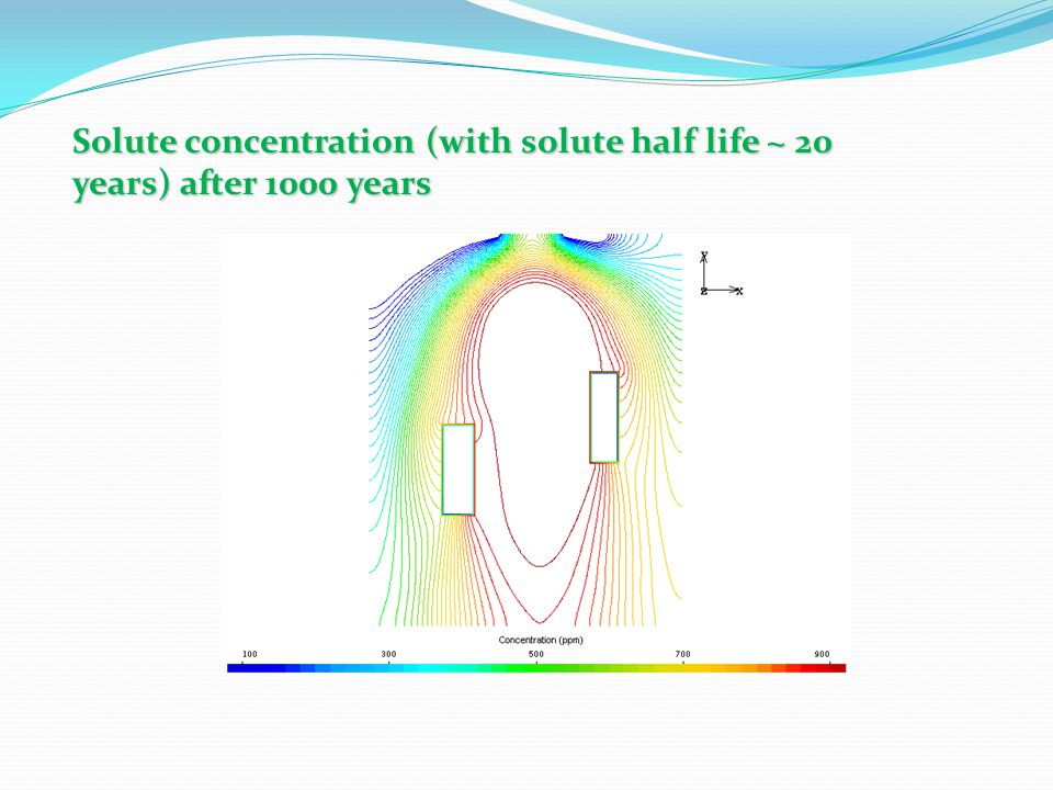 Solute concentration (with solute half life ~ 20 years) after 1000 years