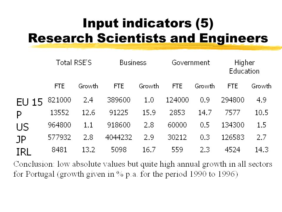 Input indicators (5) Research Scientists and Engineers