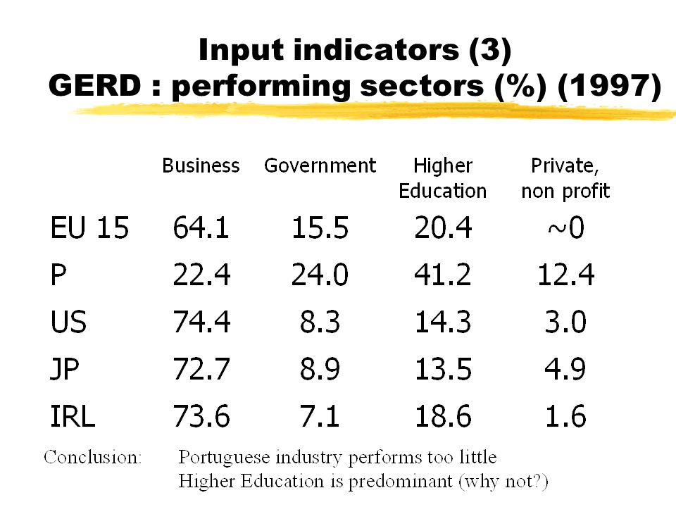 Input indicators (4) Structure of R&D budget (1998) in % AGRI HUMAN.