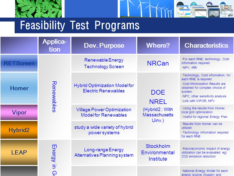 Feasibility Test Programs Applica- tion Dev.