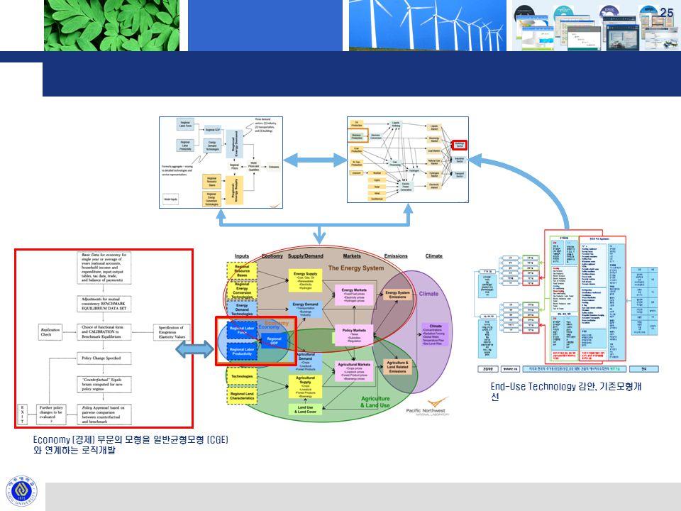25 End-Use Technology 감안, 기존모형개 선 Economy (경제) 부문의 모형을 일반균형모형 (CGE) 와 연계하는 로직개발