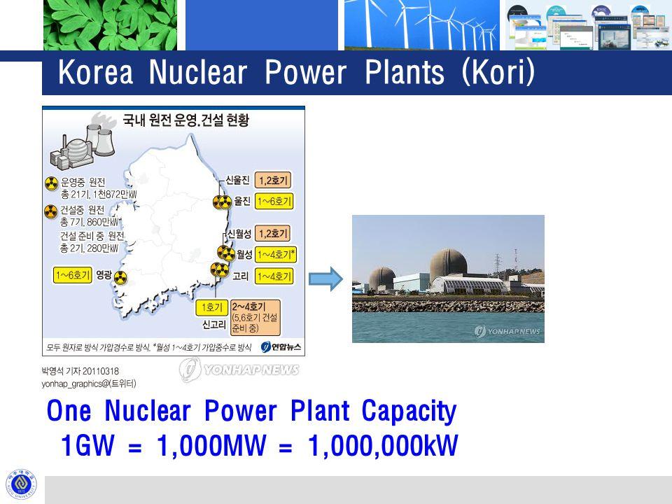 Korea Nuclear Power Plants (Kori) One Nuclear Power Plant Capacity 1GW = 1,000MW = 1,000,000kW