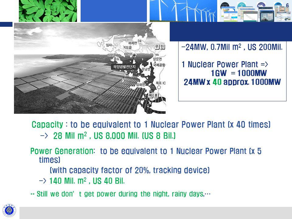 Photovoltaic 6 East Sun Power Gen. Co. - 24MW, 0.7Mil m 2, US 200Mil.