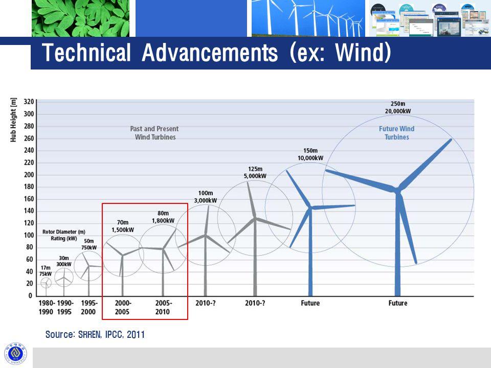 Technical Advancements (ex: Wind) Source: SRREN, IPCC, 2011