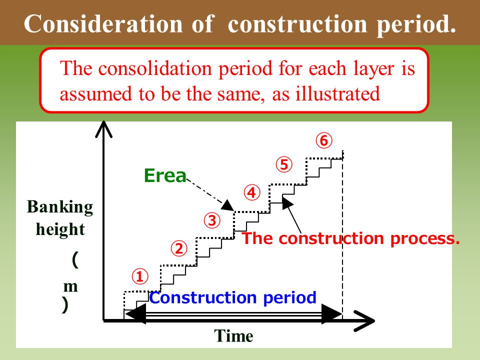 Consideration of construction period.